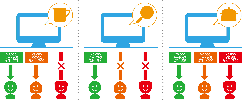 BtoB受発注システム イメージ